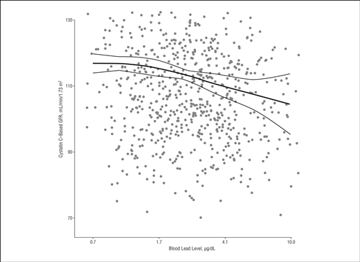 Blood Lead Level and Kidney Function in US Adolescents