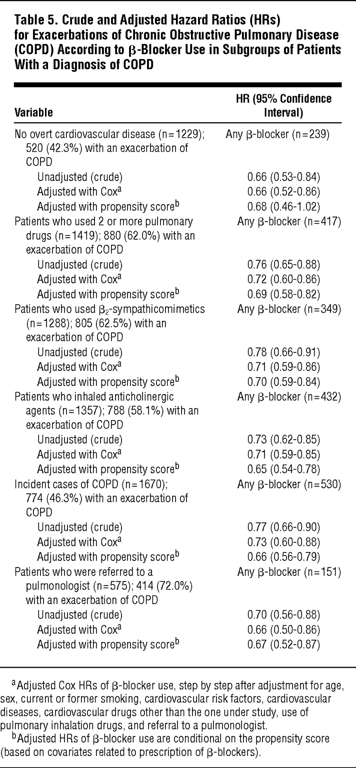 Crude And Adjusted Hazard Ratios HRs For Exacerbations Of Chronic Obstructive Pulmonary Disease