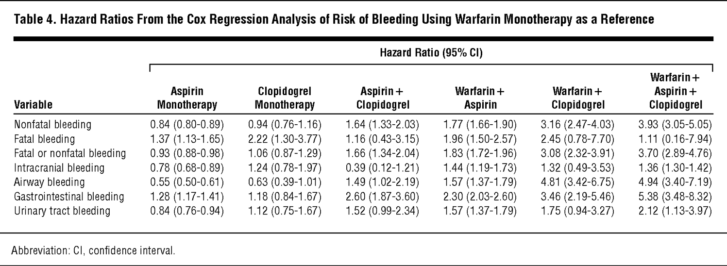 Risk Of Bleeding With Single Dual Or Triple Therapy With Warfarin
