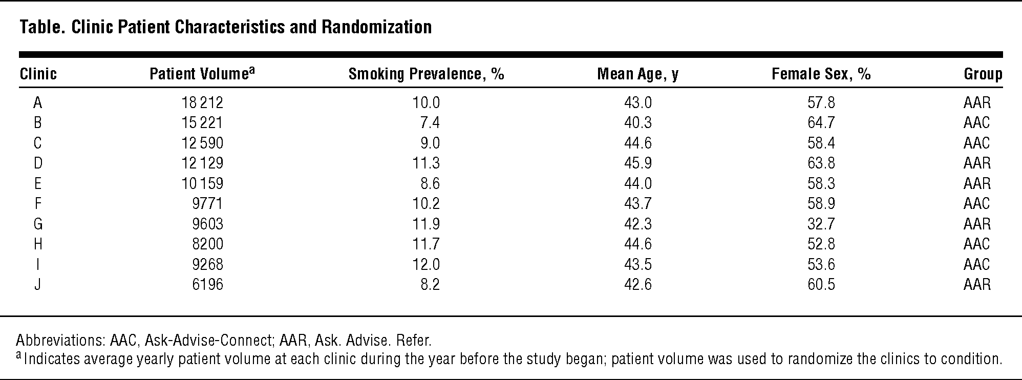 Ask-Advise-Connect: A New Approach to Smoking Treatment