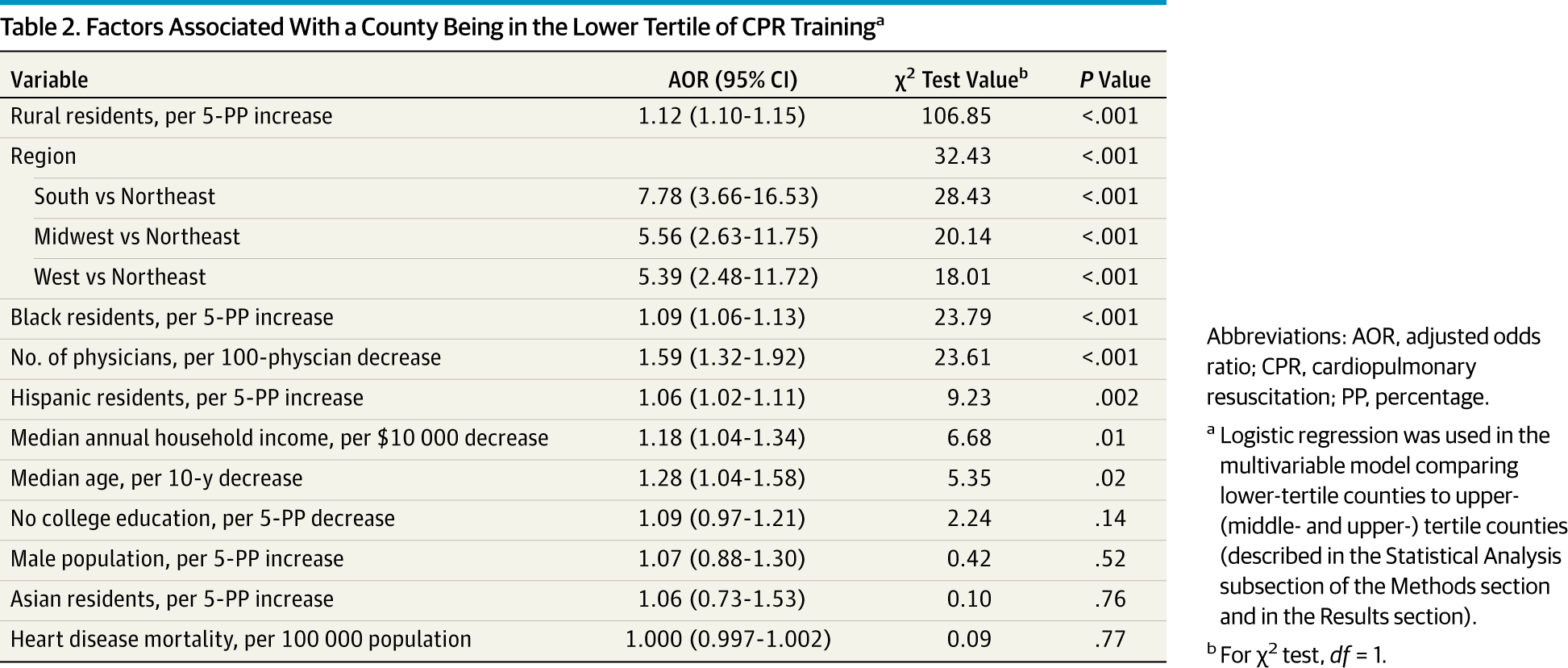 Rates Of Cardiopulmonary Resuscitation Training In The United States