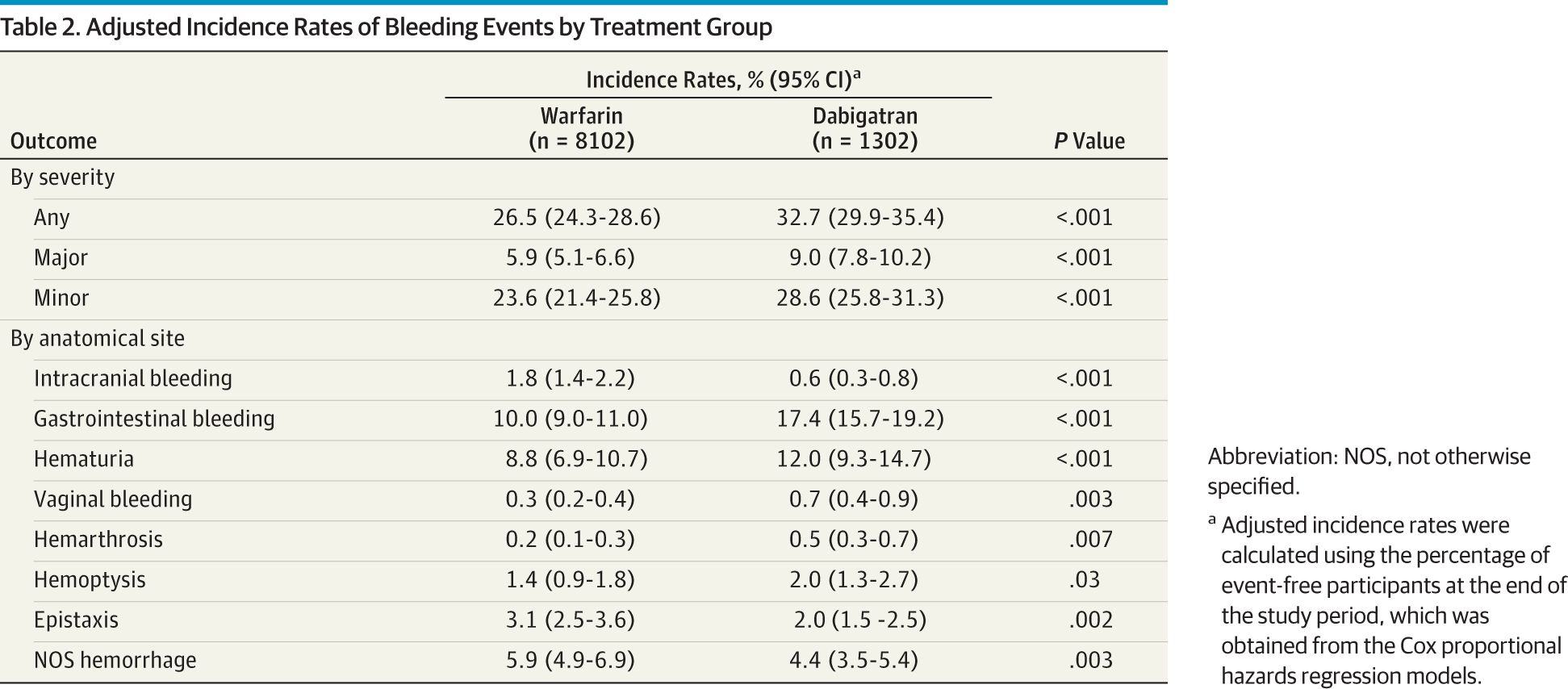Risk of Bleeding With Dabigatran in Atrial Fibrillation