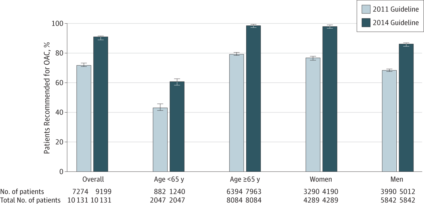 Effect Of The 2014 Atrial Fibrillation Guideline Revisions On The
