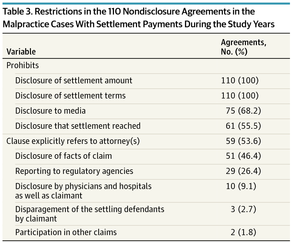 Use Of Nondisclosure Agreements In Medical Malpractice Settlements