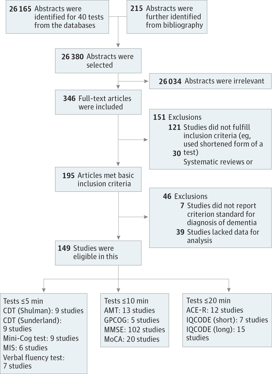 cognitive tests  detect dementia  systematic review  meta analysis dementia
