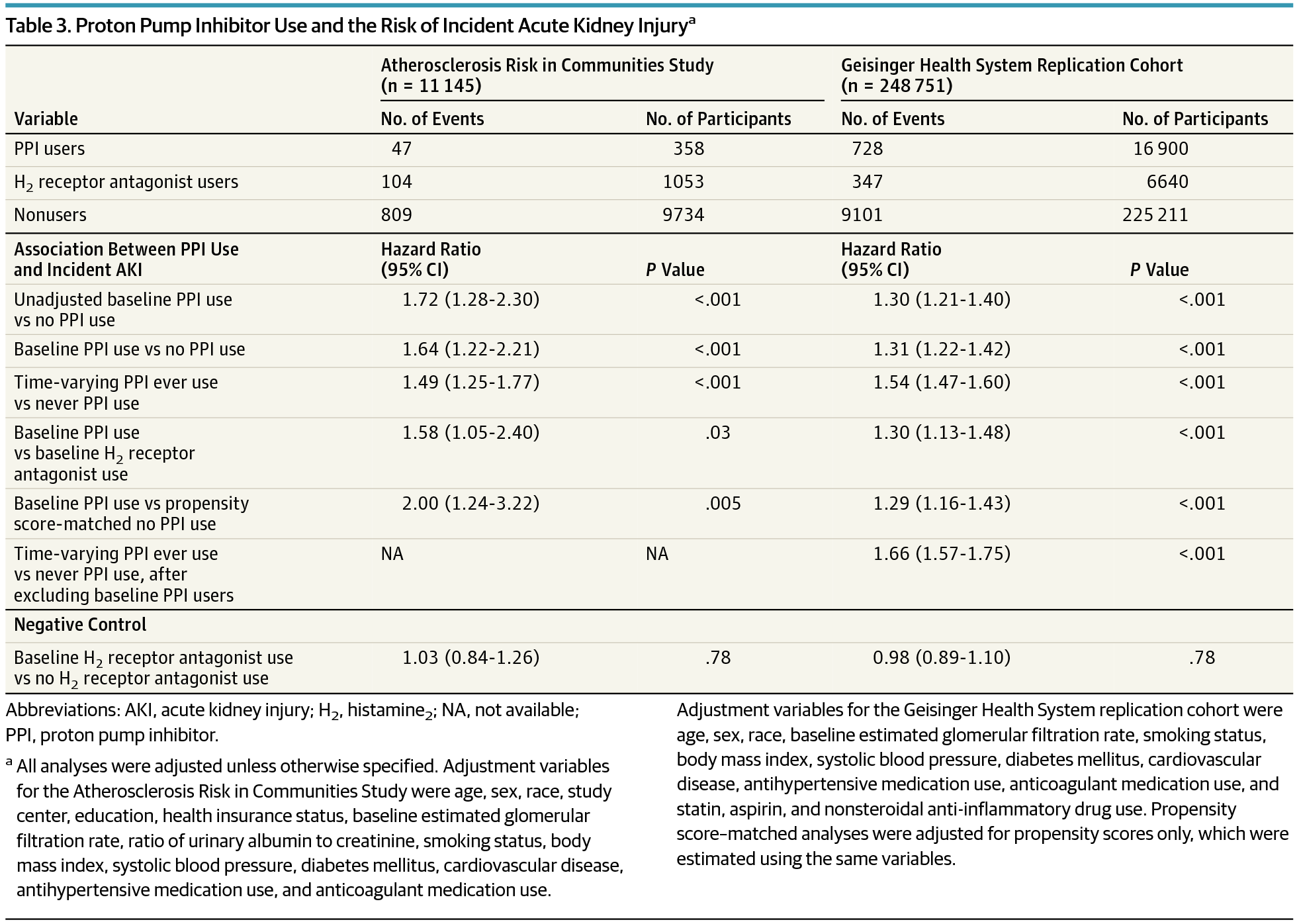 Proton Pump Inhibitor Use And The Risk Of Incident Acute Kidney Injurya