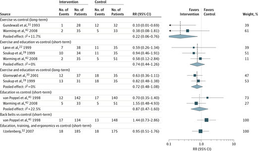 Relative Risk for Sick Leave in Controlled Trials on Efficacy of Low Back Pain Prevention Strategies