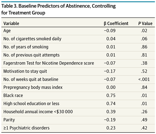 Baseline Predictors Of Abstinence Controlling For Treatment Group