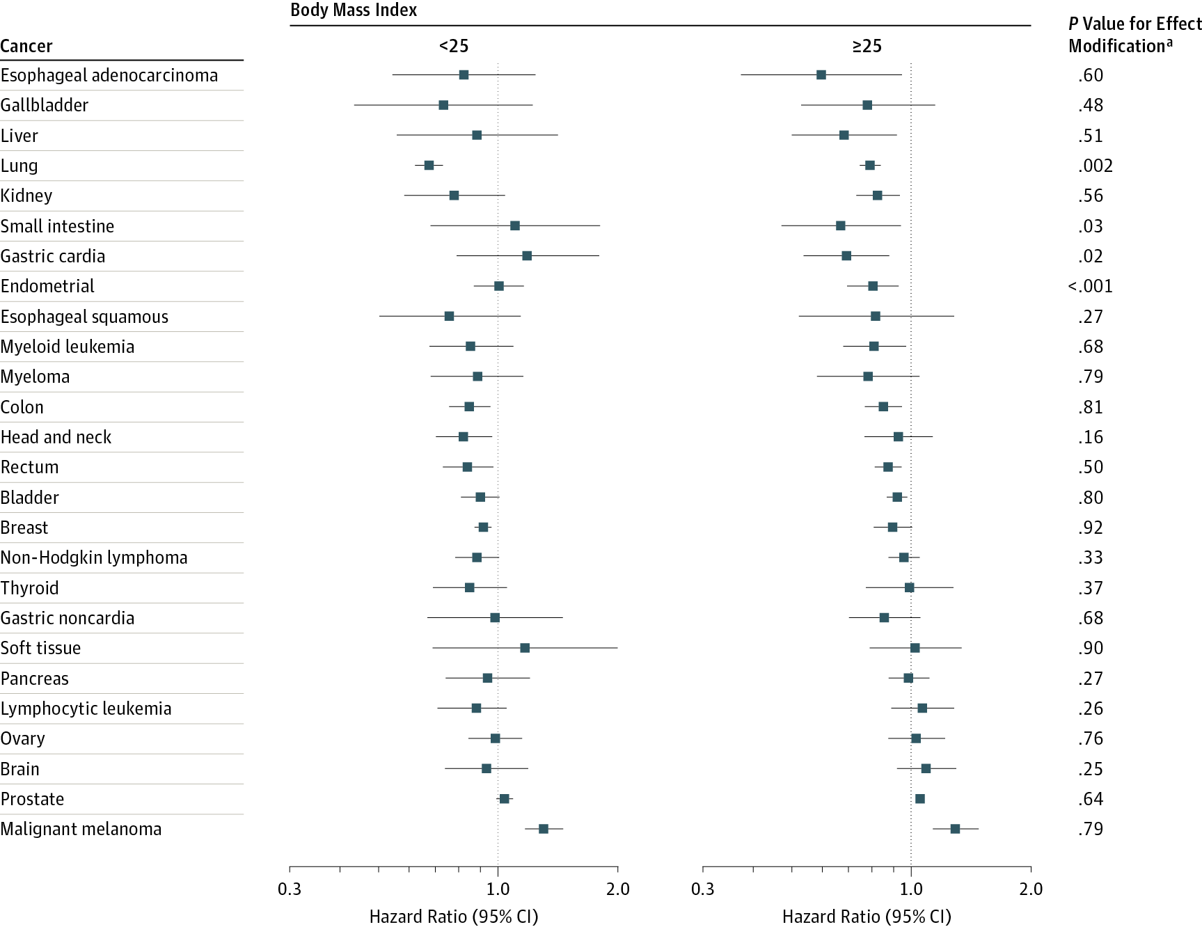 Association of Leisure-Time Physical Activity With Risk of