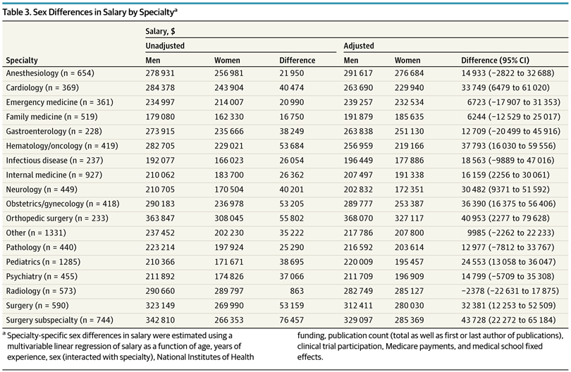 Sex Differences in Physician Salary in US Public Medical