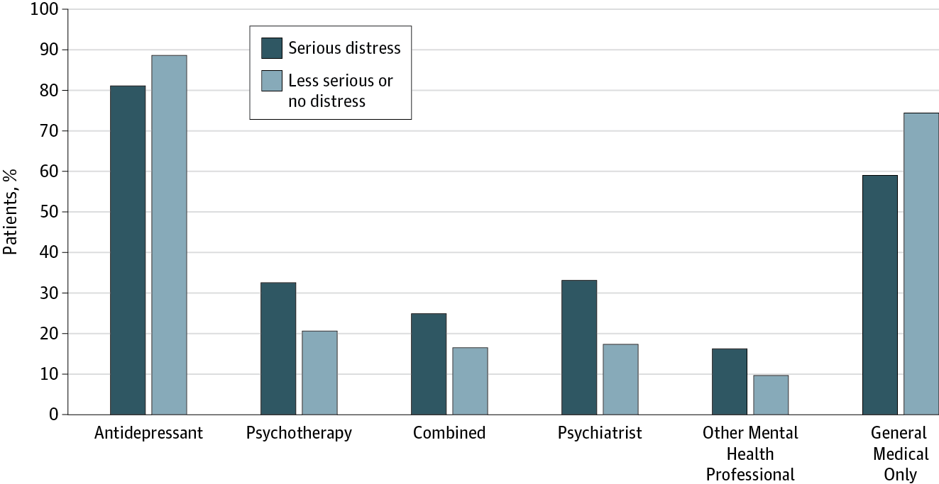 Percentage of Adults Treated for Depression by Level of Psychological  Distress, Treatment Modality, and