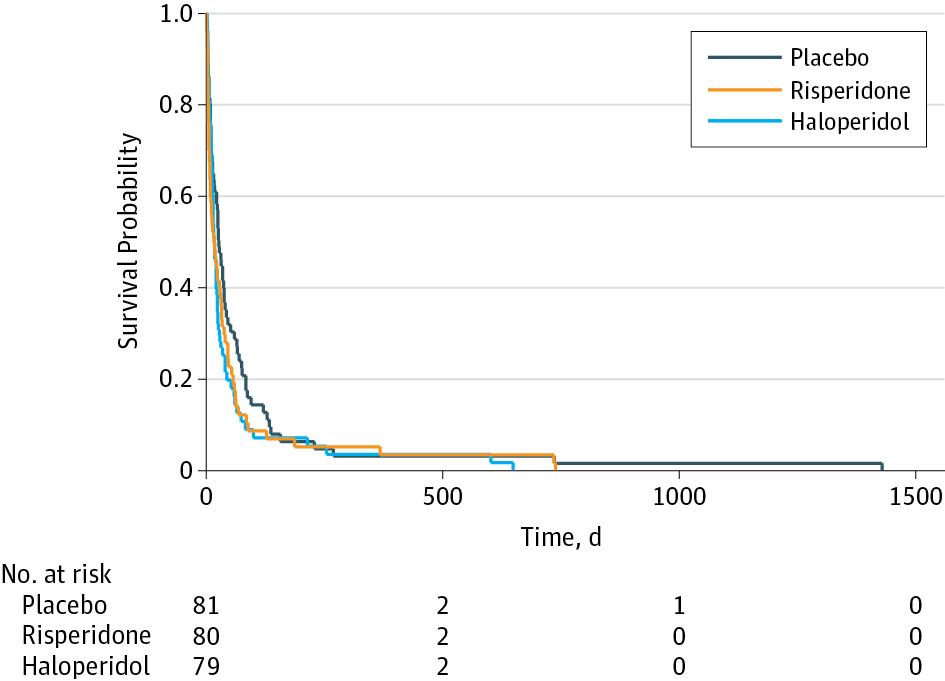 Efficacy of Oral Risperidone, Haloperidol, or Placebo for