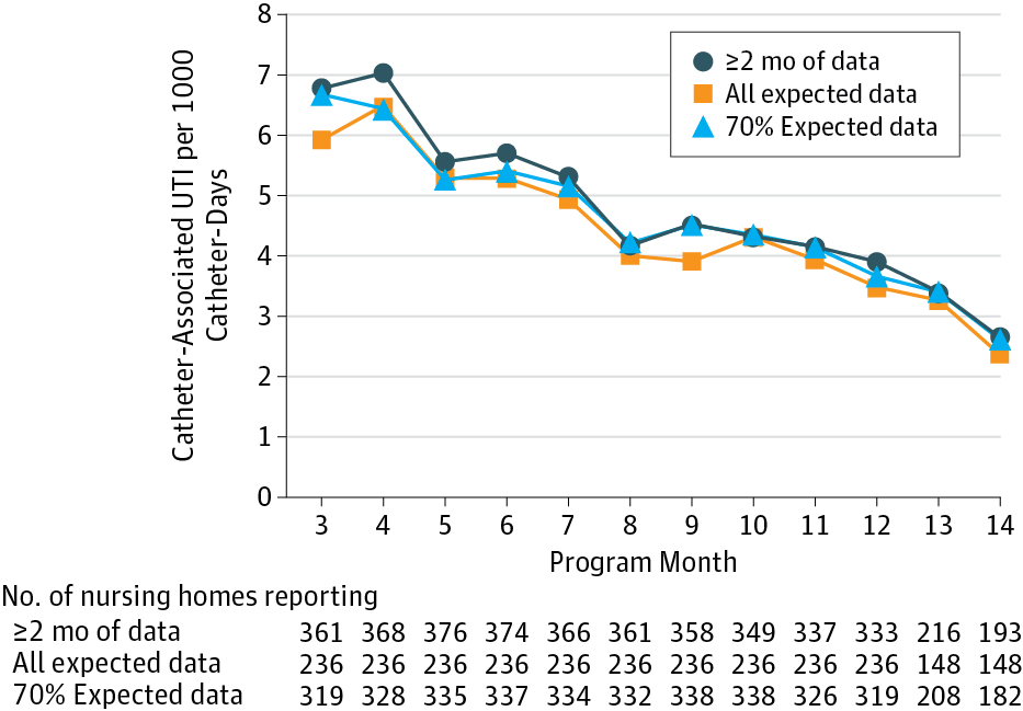 A National Implementation Project To Prevent Catheter Associated