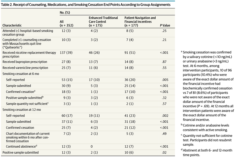 Effect of Patient Navigation and Financial Incentives on ...