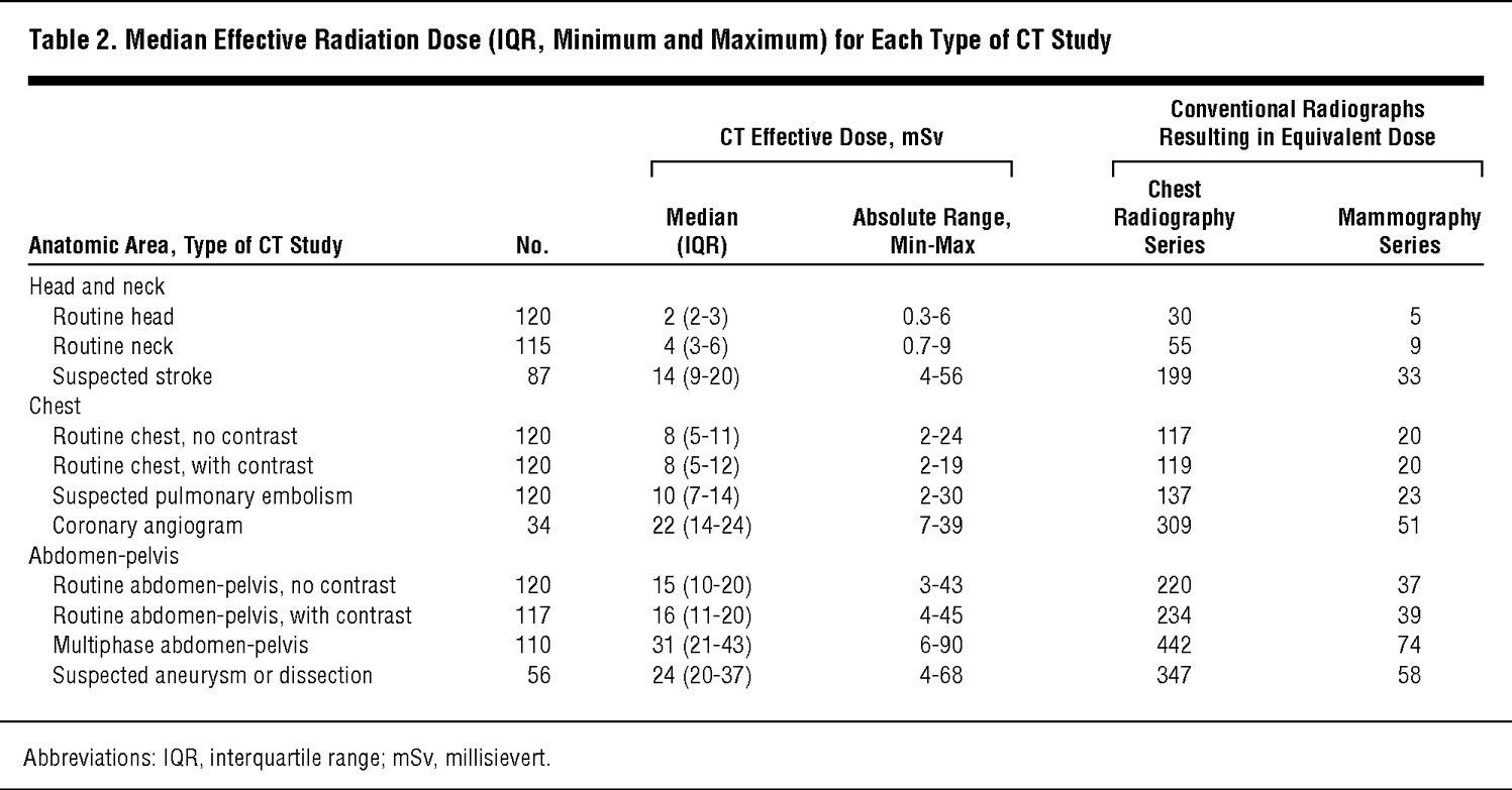 Median Effective Radiation Dose Iqr Minimum And Maximum For Each Type Of Ct