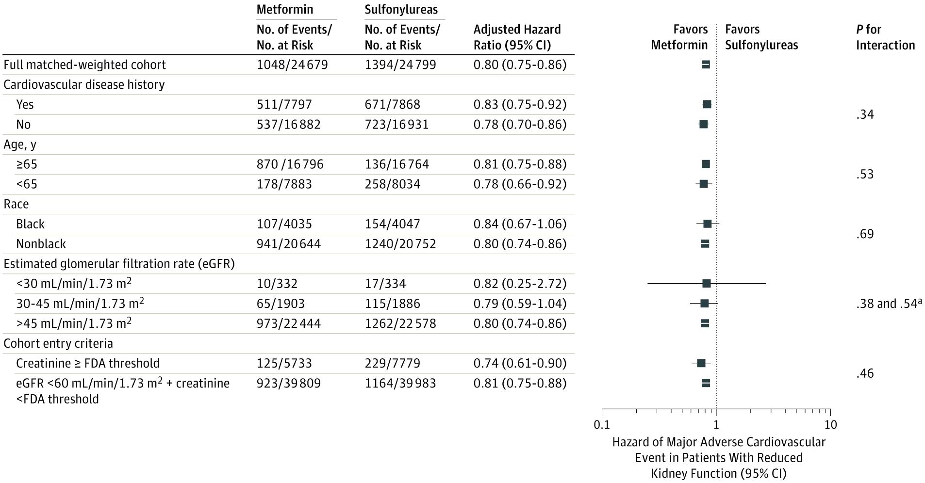 Metformin or Sulfonylurea Use in Kidney Disease
