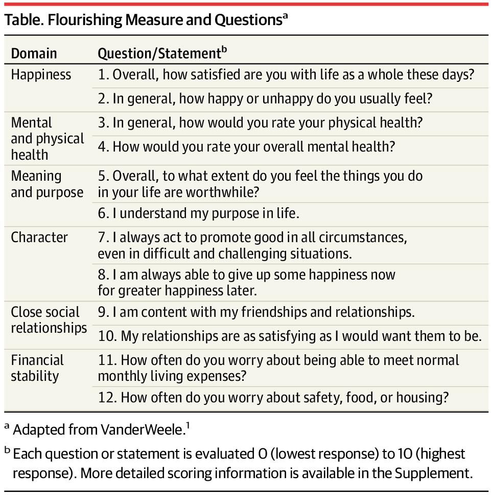 Reimagining Health—Flourishing