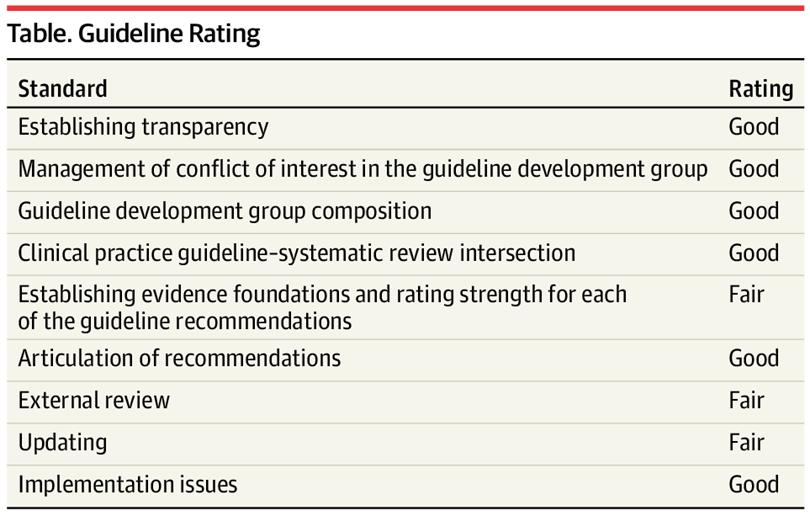 [JAMA临床指南概要]:静脉血栓栓塞的预防与治疗