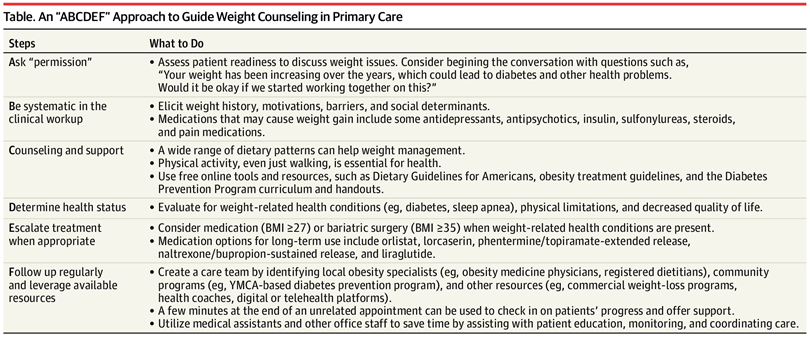 """An """"ABCDEF"""" Approach to Guide Weight Counseling in Primary Care"""