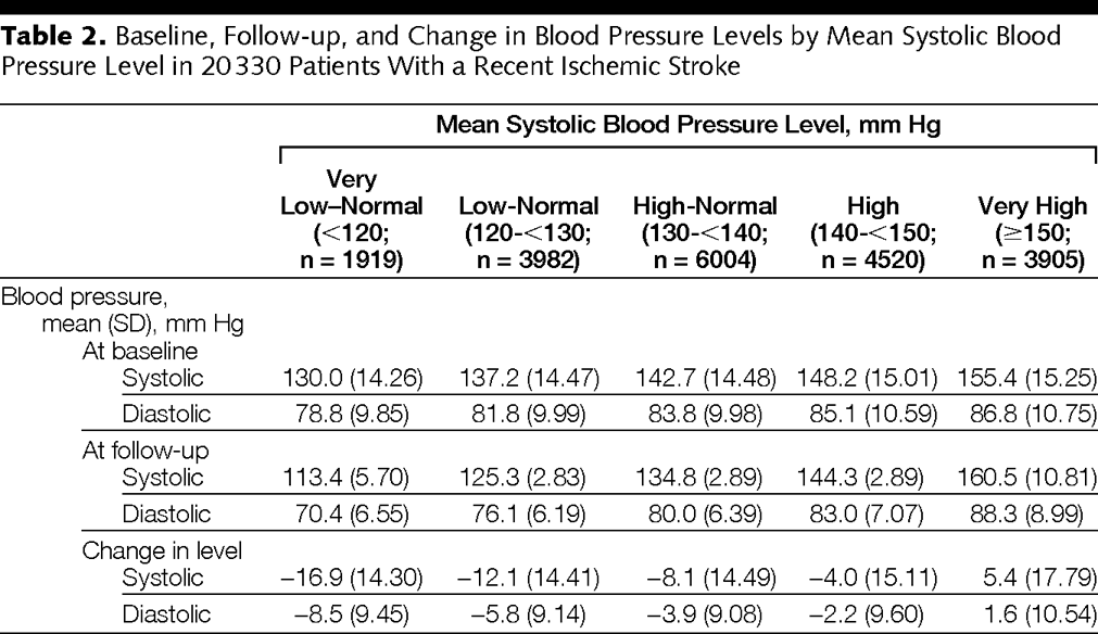 Level Of Systolic Blood Pressure Within The Normal Range And Risk Of