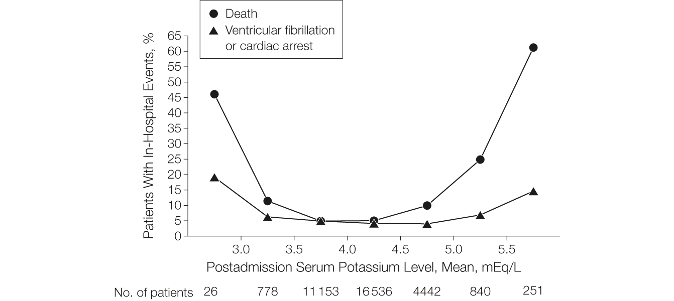 Serum Potassium Levels And Mortality In Acute Myocardial