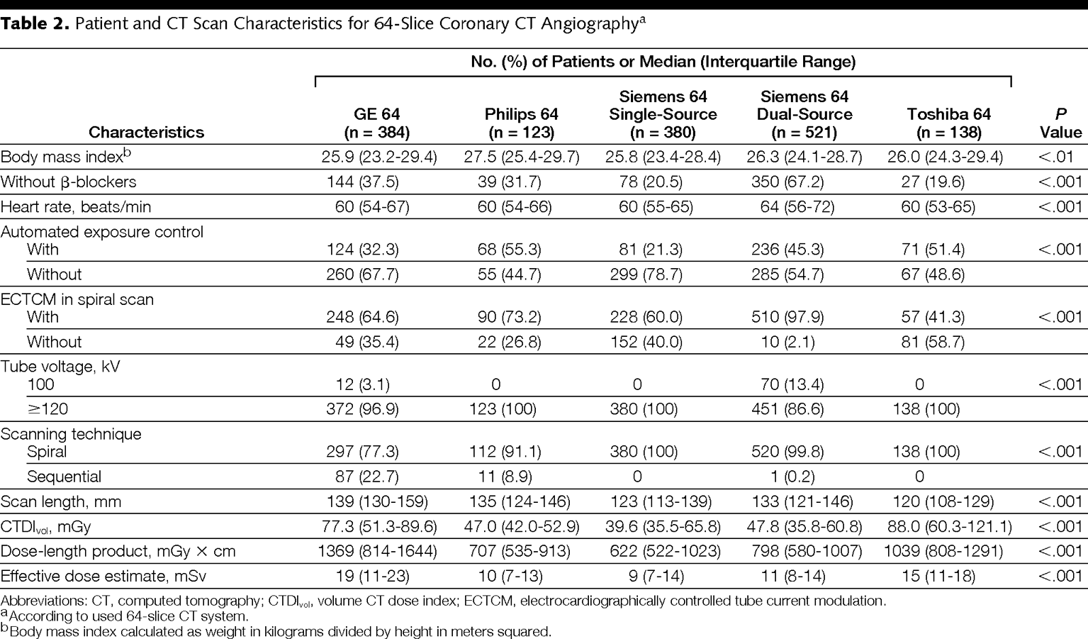 Estimated Radiation Dose Associated With Cardiac CT