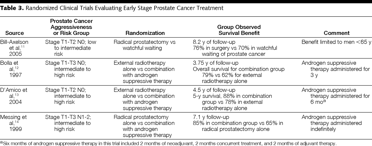 A 64-Year-Old Man With Low-Risk Prostate Cancer: Review of
