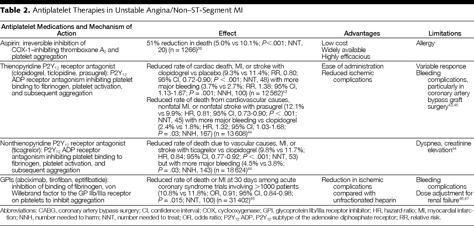 A 43-Year-Old Man With Angina, Elevated Troponin, and
