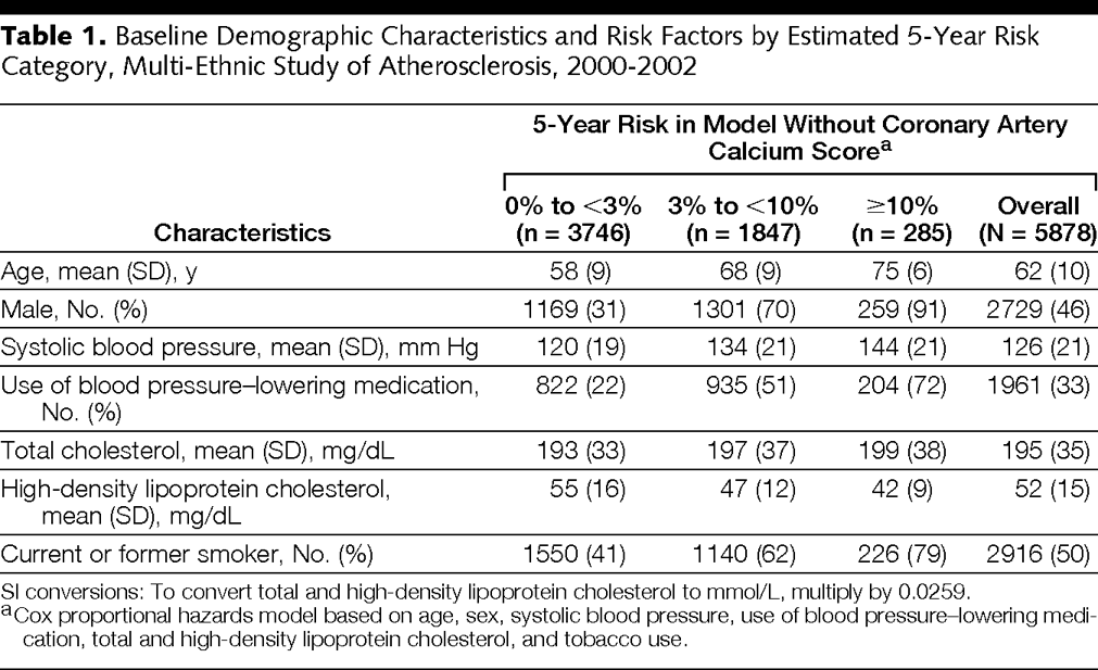 Table 1 Baseline Demographic Characteristics And Risk Factors By Estimated 5 Year Category