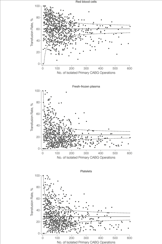Variation in Use of Blood Transfusion in Coronary Artery