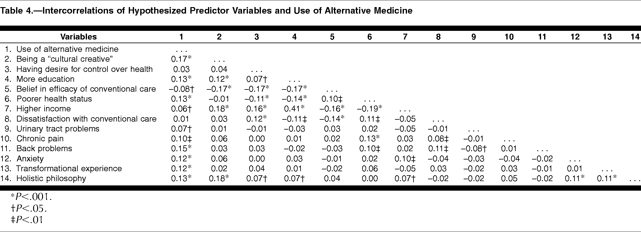 Why Patients Use Alternative Medicine: Results of a