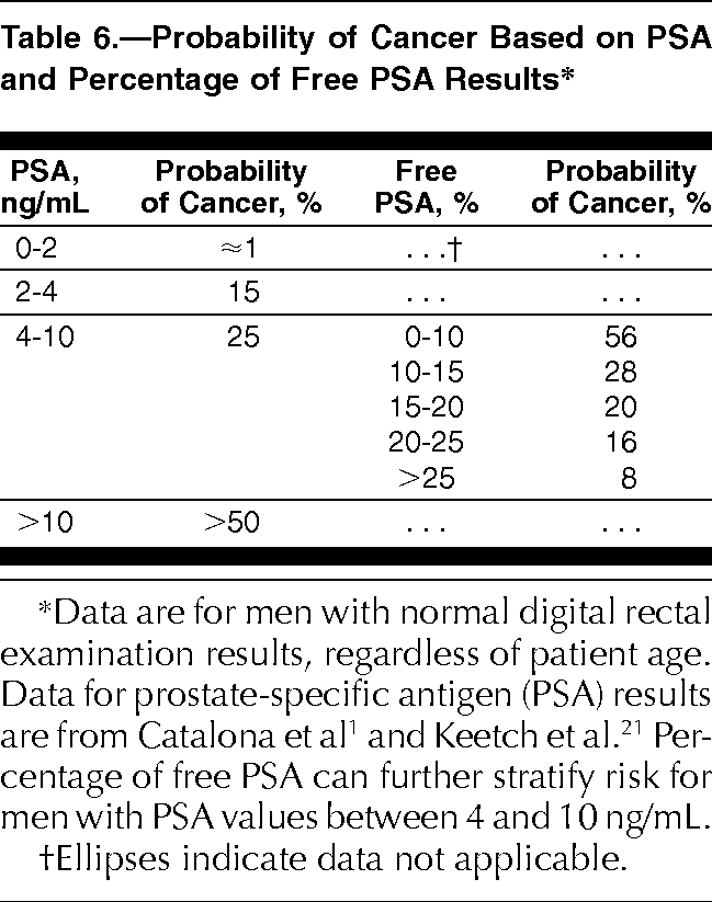 Use of the percentage of free prostate specific antigen to enhance