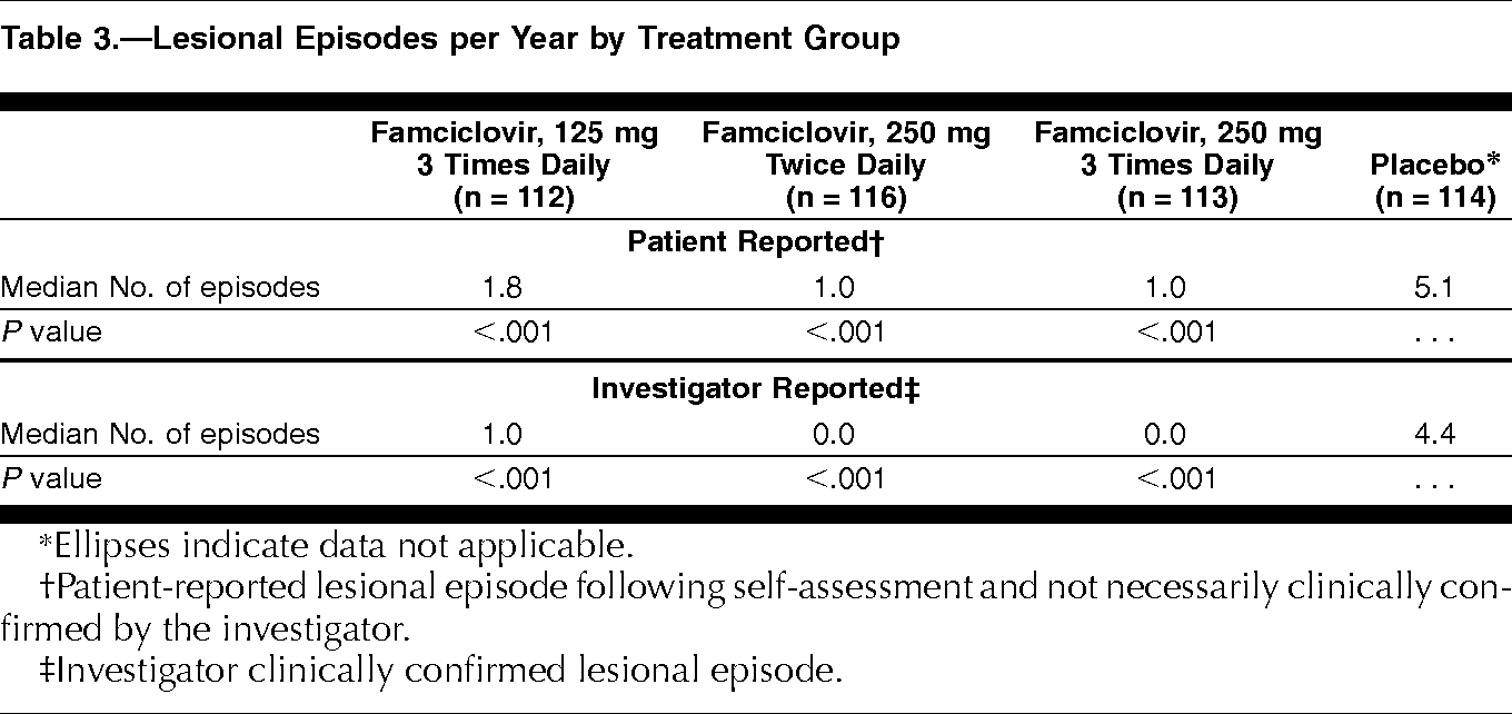 bc7b3e4e991 Oral Famciclovir for the Suppression of Recurrent Genital Herpes  A ...