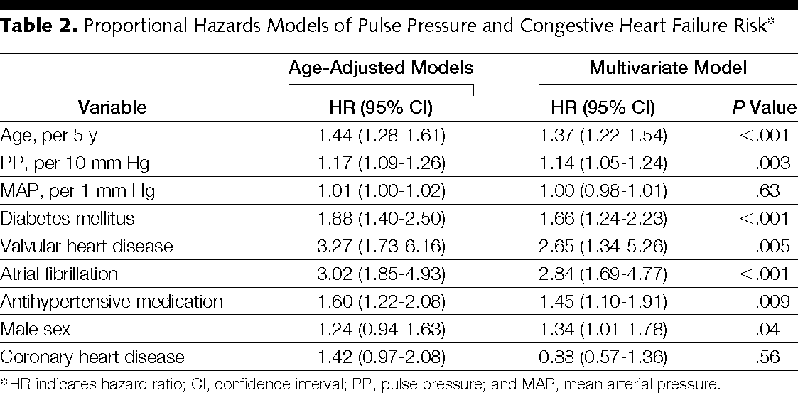 Increased pulse pressure and risk of heart failure in the elderly