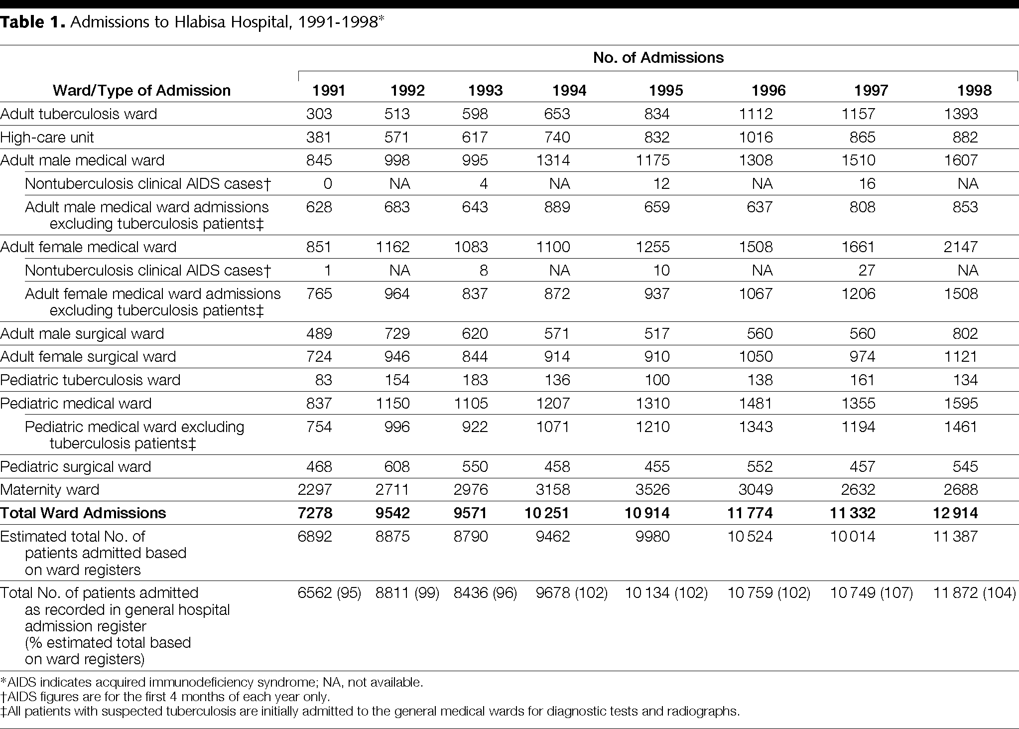 Admission Trends in a Rural South African Hospital During