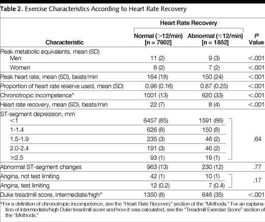 Heart Rate Recovery And Treadmill Exercise Score As Predictors Of