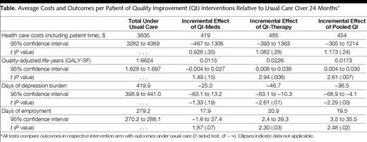 Cost-effectiveness of Practice-Initiated Quality