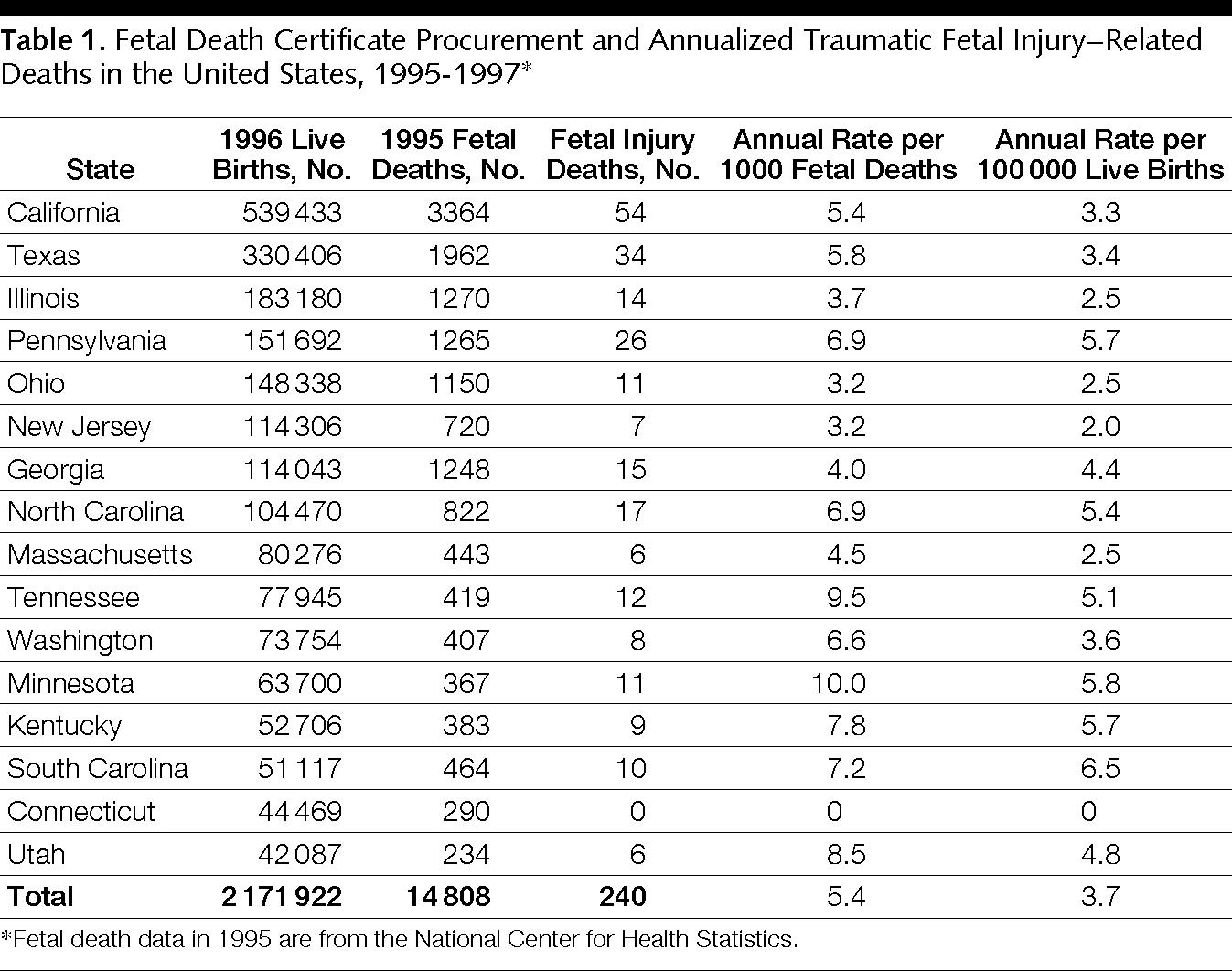 Fetal Deaths Related To Maternal Injury Neonatology Jama Jama