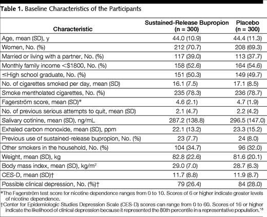 Modafinil dose range