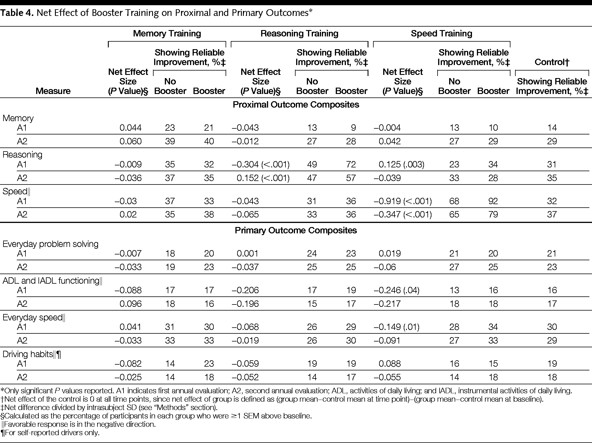 Effects of Cognitive Training Interventions With Older