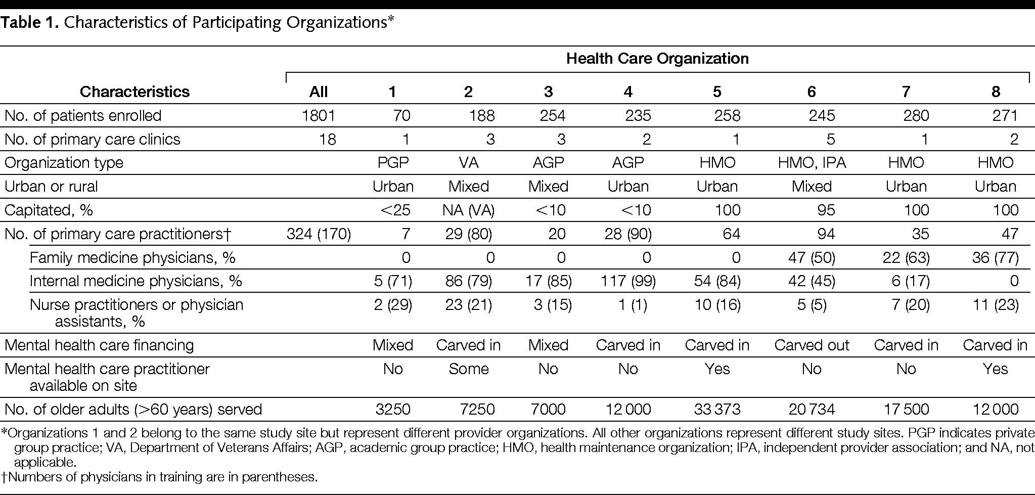 Collaborative Care Management of Late-Life Depression in
