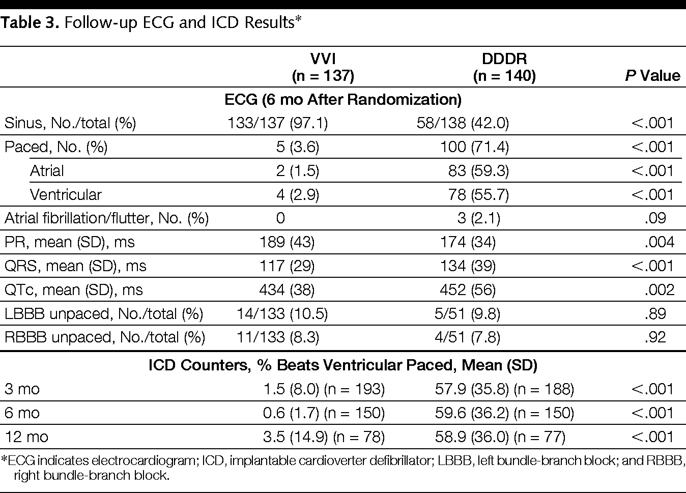Dual Chamber Pacing Or Ventricular Backup Pacing In Patients With An