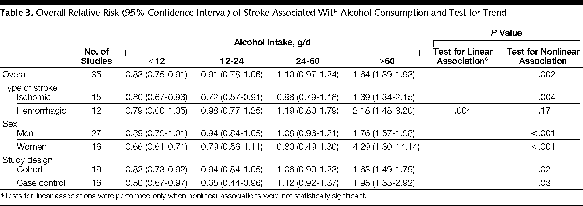 Alcohol Consumption and Risk of Stroke: A Meta-analysis