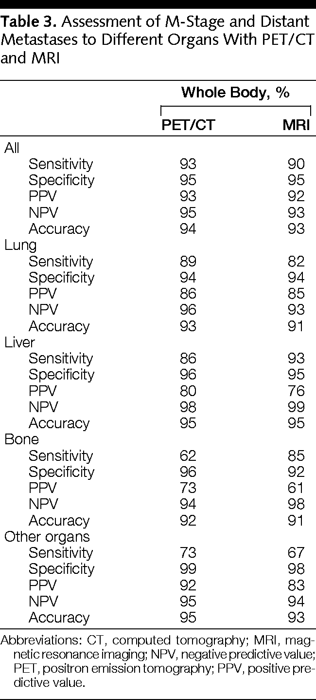 Whole-Body Dual-Modality PET/CT and Whole-Body MRI for