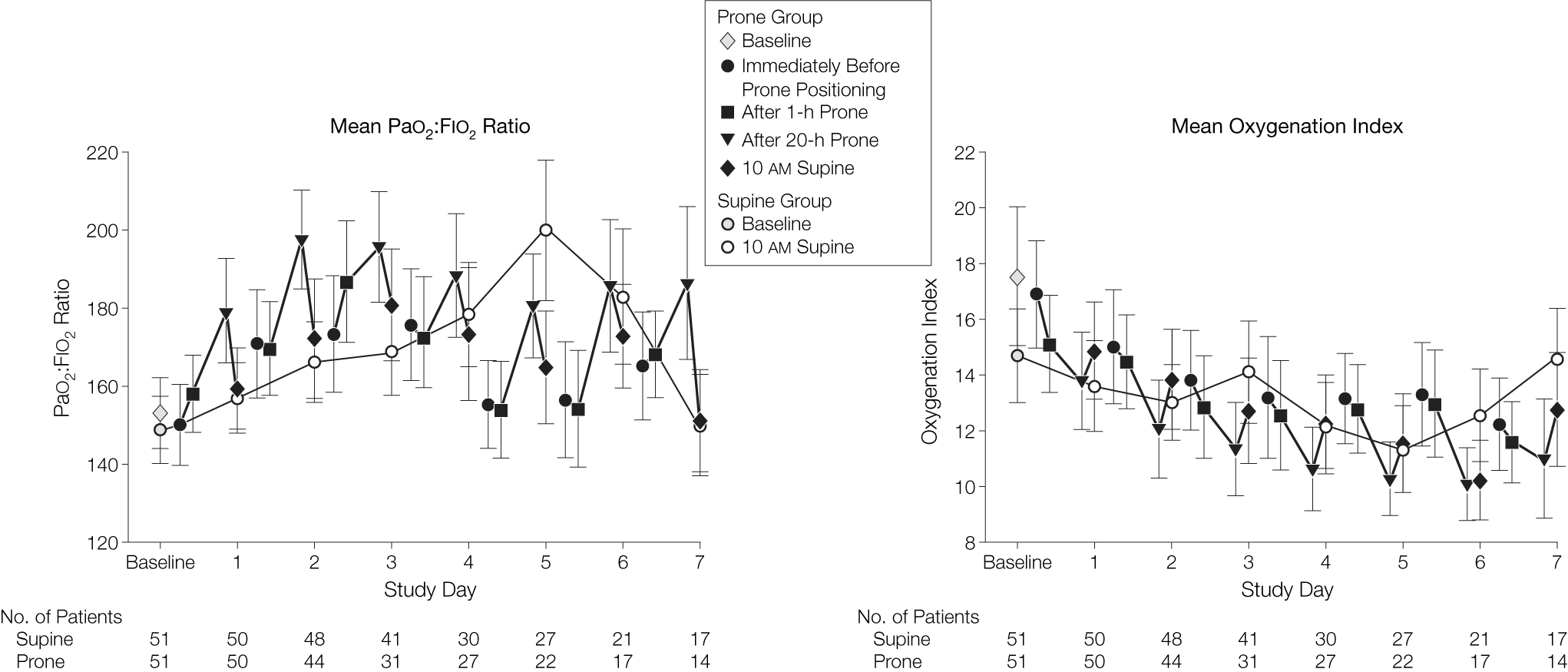 Effect of Prone Positioning on Clinical Outcomes in