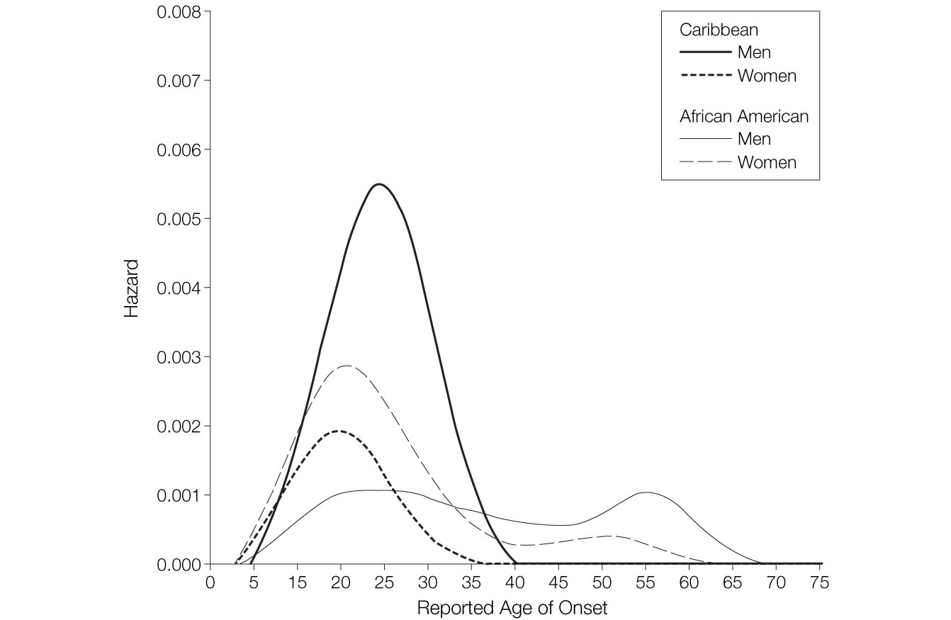 Prevalence of and Risk Factors for Lifetime Suicide