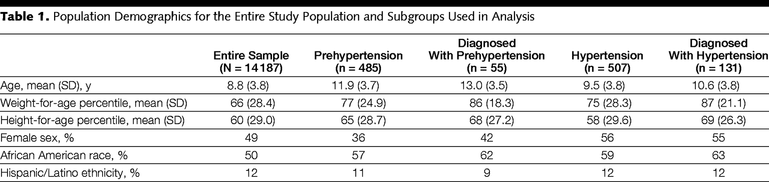 Underdiagnosis Of Hypertension In Children And Adolescents