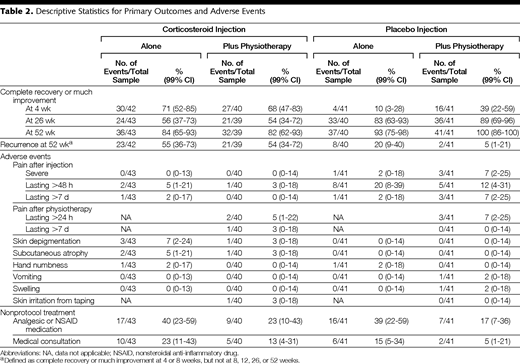 Effect of Corticosteroid Injection, Physiotherapy, or Both