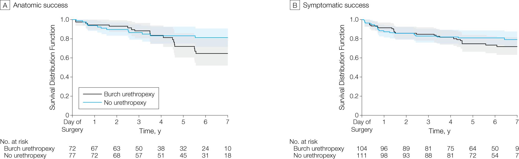 Figure 3. Kaplan-Meier Survival Curves for Success of Abdominal  Sacrocolpopexy in Treating Pelvic