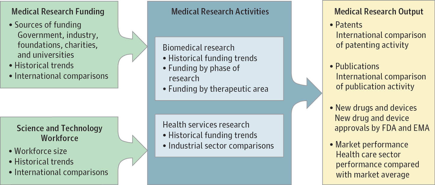 The Anatomy Of Medical Research Us And International Comparisons